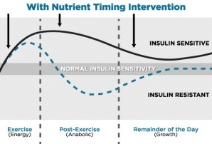 Nutrient Timing Intervention
